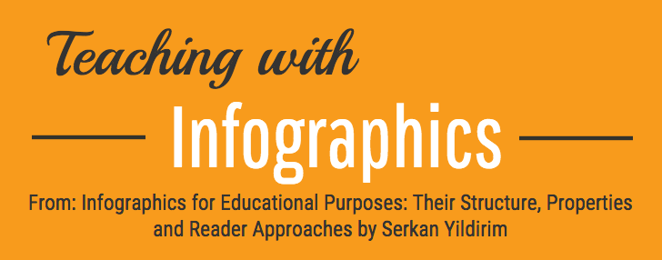 Your Content is Lookin' Good! — Presenting Material ThroughInfographics